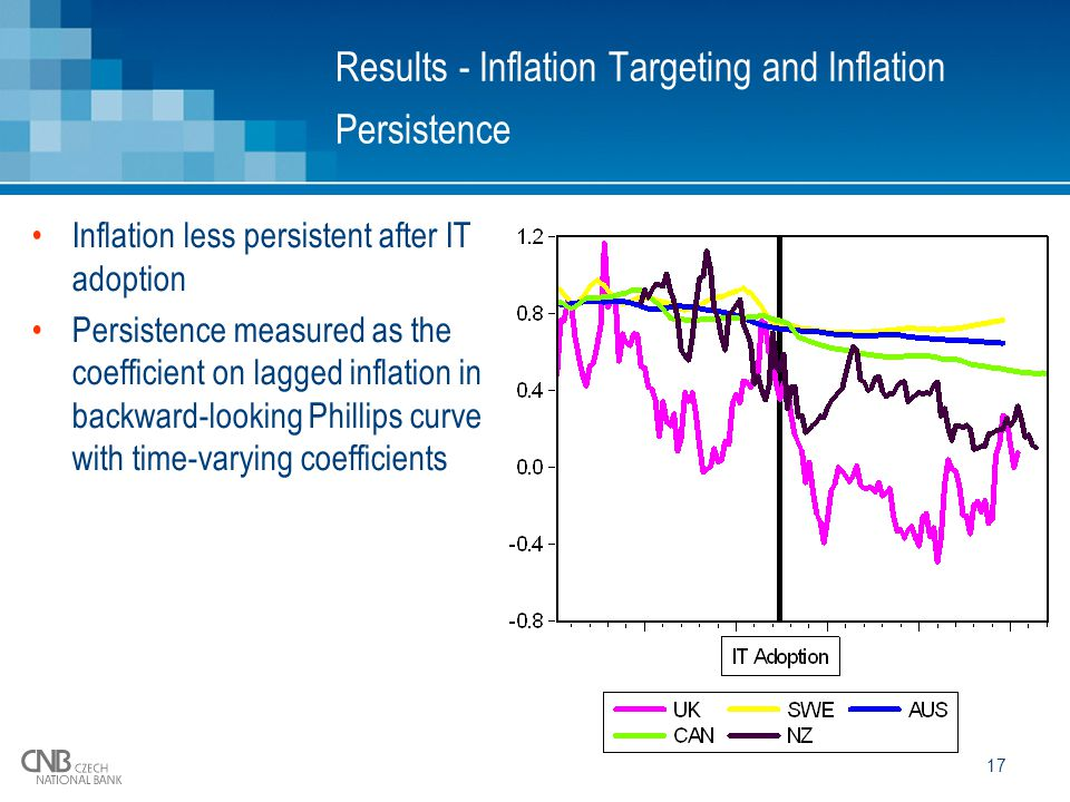 17 Results - Inflation Targeting and Inflation Persistence Inflation less persistent after IT adoption Persistence measured as the coefficient on lagged inflation in backward-looking Phillips curve with time-varying coefficients