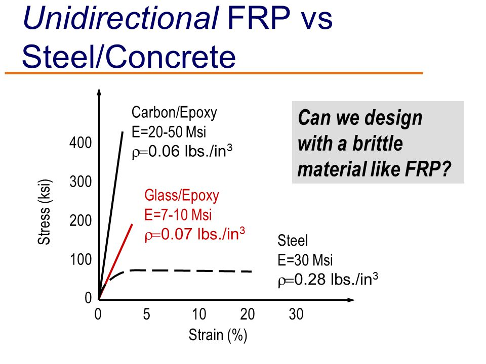 Unidirectional FRP vs Steel/Concrete Stress (ksi) Strain (%) 400 300 200 100 0 05102030 Carbon/Epoxy E=20-50 Msi  0.06  lbs./in 3 Glass/Epoxy E=7-10 Msi  0.07  lbs./in 3 Steel E=30 Msi  0.28  lbs./in 3 Can we design with a brittle material like FRP?