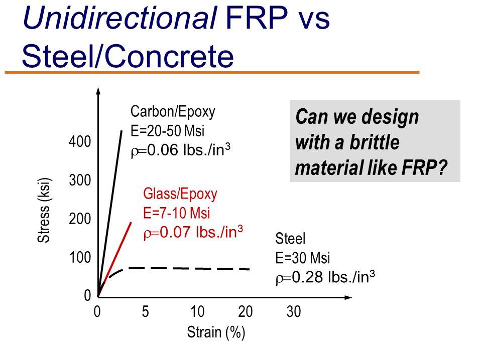 Unidirectional FRP vs Steel/Concrete Stress (ksi) Strain (%) 400 300 200 100 0 05102030 Carbon/Epoxy E=20-50 Msi  0.06  lbs./in 3 Glass/Epoxy E=7-10 Msi  0.07  lbs./in 3 Steel E=30 Msi  0.28  lbs./in 3 Can we design with a brittle material like FRP