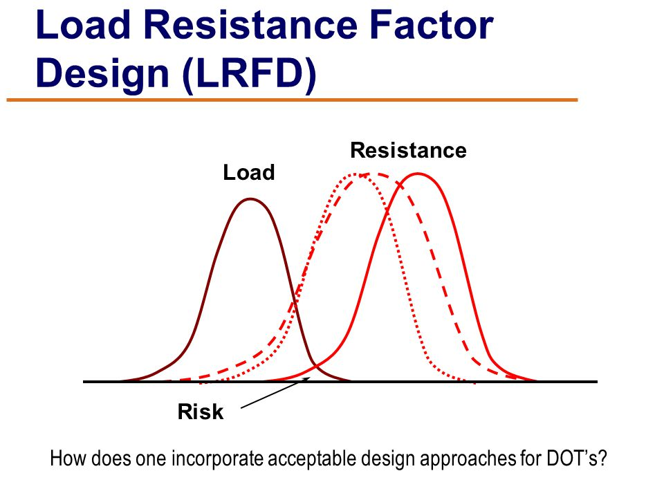 Load Resistance Factor Design (LRFD) Load Resistance Risk How does one incorporate acceptable design approaches for DOT's