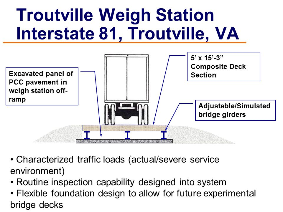 "Troutville Weigh Station Interstate 81, Troutville, VA 5' x 15'-3"" Composite Deck Section Characterized traffic loads (actual/severe service environme"
