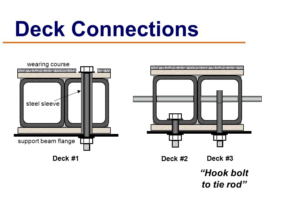 "Deck Connections support beam flange wearing course steel sleeve Deck #1 Deck #2 Deck #3 ""Hook bolt to tie rod"""