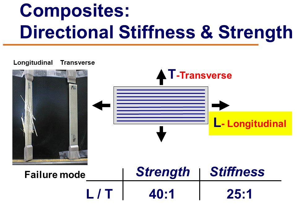 Composites: Directional Stiffness & Strength Strength Stiffness L / T 40:1 25:1 T -Transverse L - Longitudinal Failure mode Longitudinal Transverse