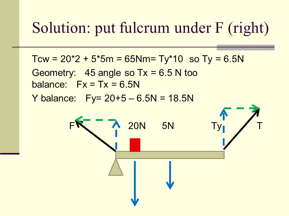 Solution: put fulcrum under F (right) Tcw = 20*2 + 5*5m = 65Nm= Ty*10 so Ty = 6.5N Geometry: 45 angle so Tx = 6.5 N too balance: Fx = Tx = 6.5N Y bala