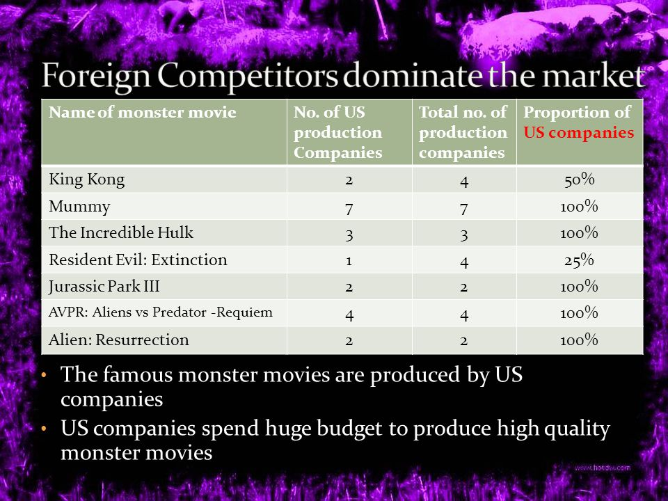 Name of monster movieNo. of US production Companies Total no.