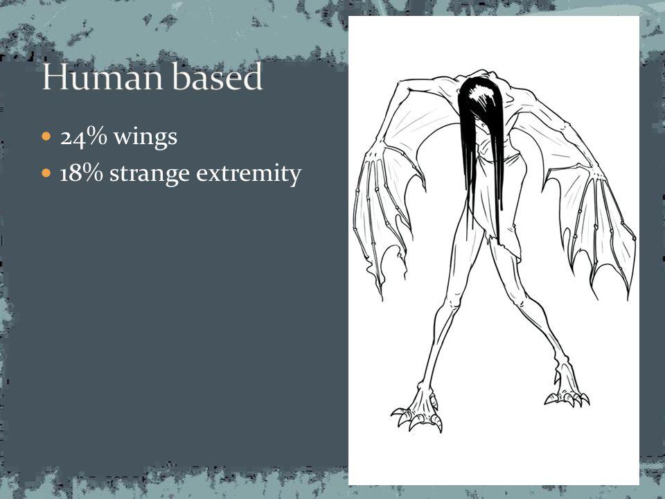 24% wings 18% strange extremity