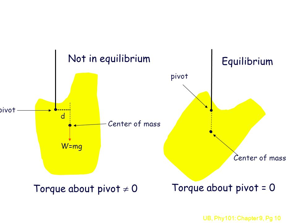 UB, Phy101: Chapter 9, Pg 10 Center of mass pivot d W=mg Torque about pivot  0 Center of mass pivot Torque about pivot = 0 Not in equilibrium Equilib