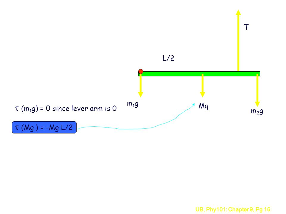 UB, Phy101: Chapter 9, Pg 16  (Mg ) = -Mg L/2  (m 1 g) = 0 since lever arm is 0 L/2 T Mg m2gm2g m1gm1g