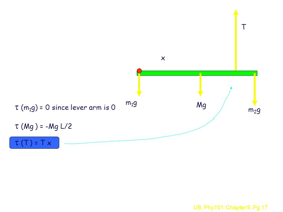 UB, Phy101: Chapter 9, Pg 17  (Mg ) = -Mg L/2  (m 1 g) = 0 since lever arm is 0 x T Mg m2gm2g m1gm1g  (T ) = T x