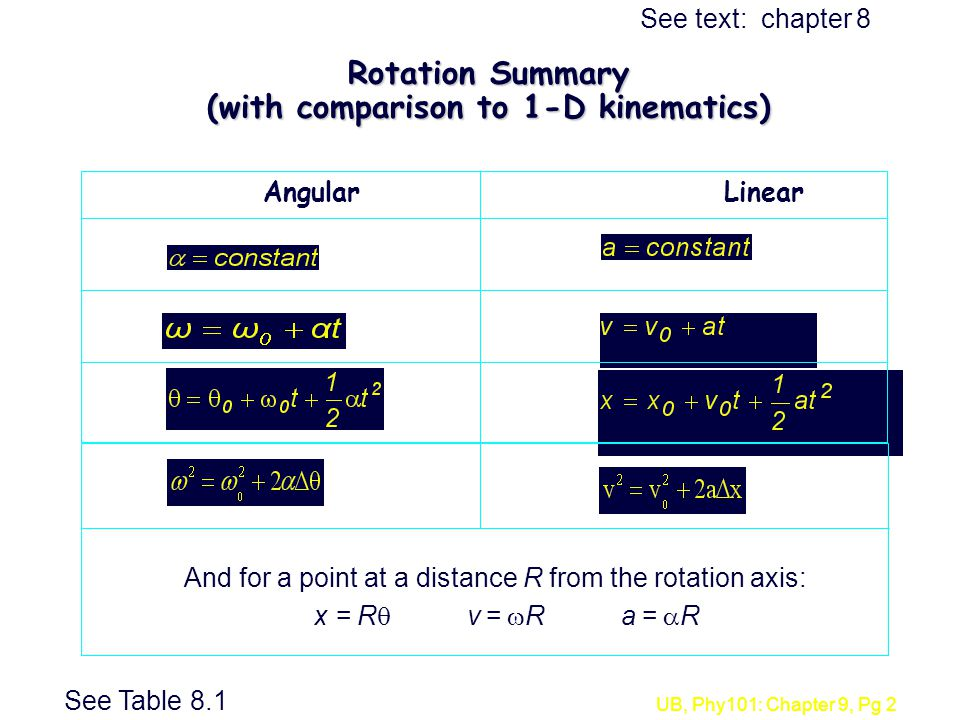 UB, Phy101: Chapter 9, Pg 2 Rotation Summary (with comparison to 1-D kinematics) AngularLinear And for a point at a distance R from the rotation axis: