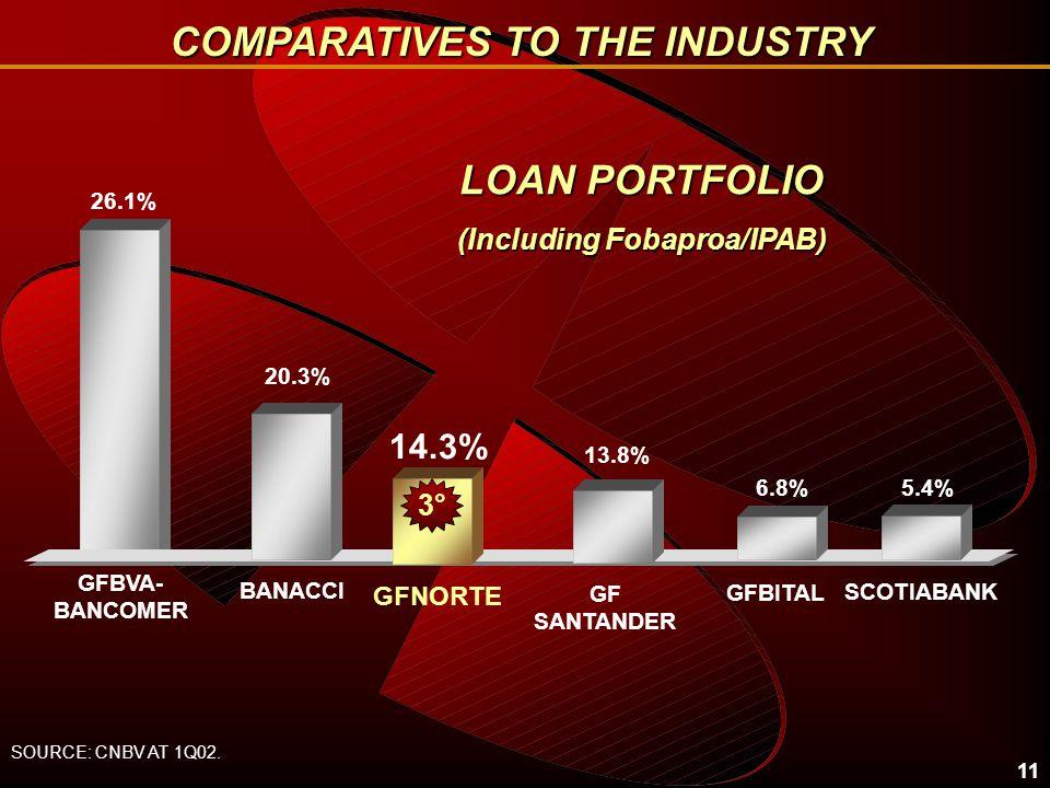 11 LOAN PORTFOLIO (Including Fobaproa/IPAB) 26.1% 14.3% BANACCI GFNORTE 6.8% GFBITAL GF SANTANDER SOURCE: CNBV AT 1Q02.
