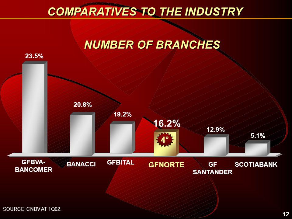 12 NUMBER OF BRANCHES 23.5% 16.2% BANACCI GFNORTE 19.2% GFBITAL GF SANTANDER SOURCE: CNBV AT 1Q02.