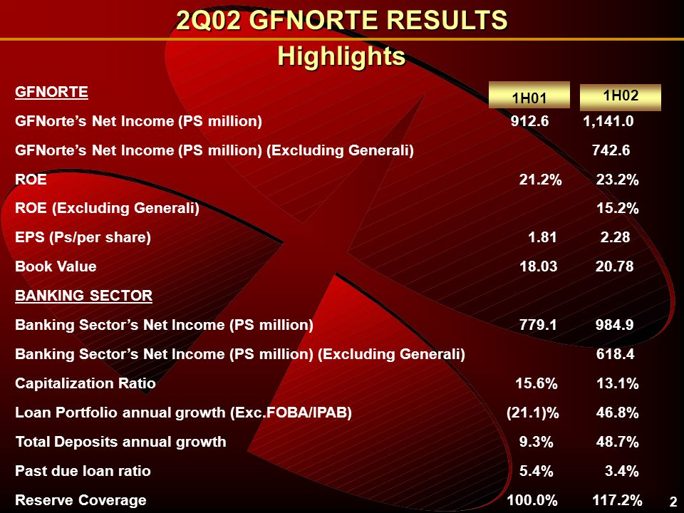 3 GFNorte generated profits for PS 1,141 million in 1H02 ACCUMULATED NET INCOME IN 1H02 MILLIONS OF PESOS BANKINGPS 984.886.3% ($6.2)HOLDING(0.5%) $53.9BROKERAGE4.7% $75.7LONG TERM SAVINGS6.6% $32.8AUXILIARY ORGANIZATIONS2.9% PS 1,141.0GFNORTE100%
