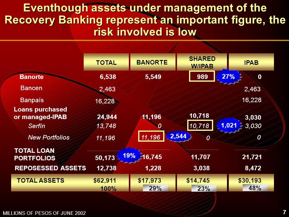 8 The Non Interest Expense control has been fundamental...