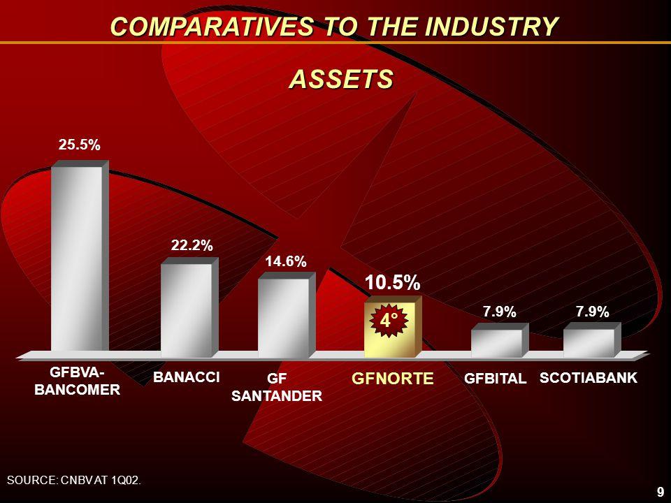 9 ASSETS 25.5% 10.5% BANACCI GFNORTE 7.9% GFBITALGF SANTANDER SOURCE: CNBV AT 1Q02.