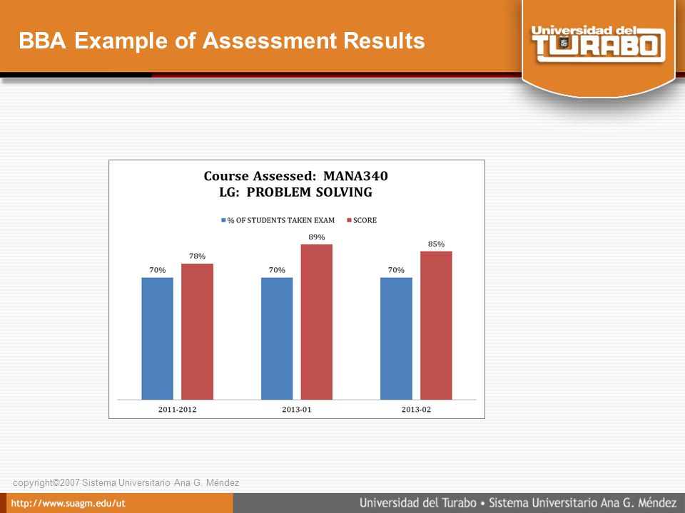copyright©2007 Sistema Universitario Ana G. Méndez BBA Example of Assessment Results
