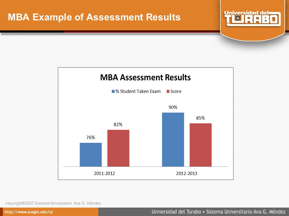 copyright©2007 Sistema Universitario Ana G. Méndez MBA Example of Assessment Results