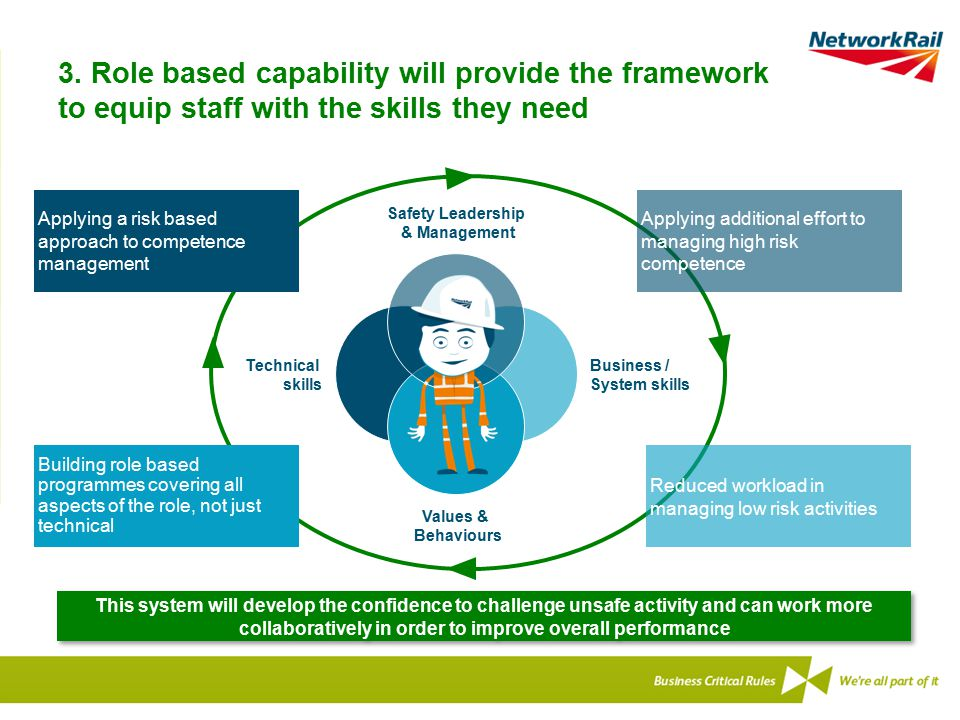 3. Role based capability will provide the framework to equip staff with the skills they need Safety Leadership & Management Business / System skills V