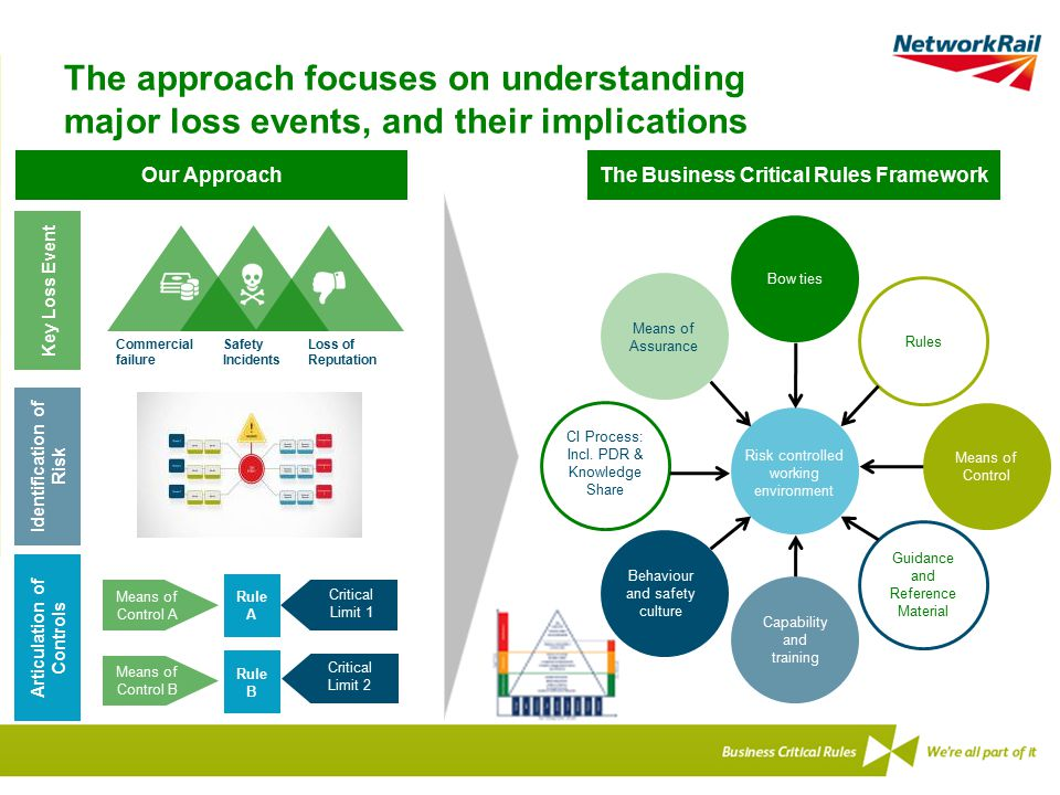The approach focuses on understanding major loss events, and their implications The Business Critical Rules FrameworkOur Approach Key Loss Event Ident