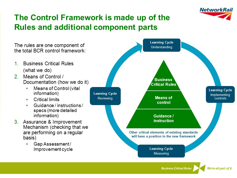 The Control Framework is made up of the Rules and additional component parts The rules are one component of the total BCR control framework: 1.Busines