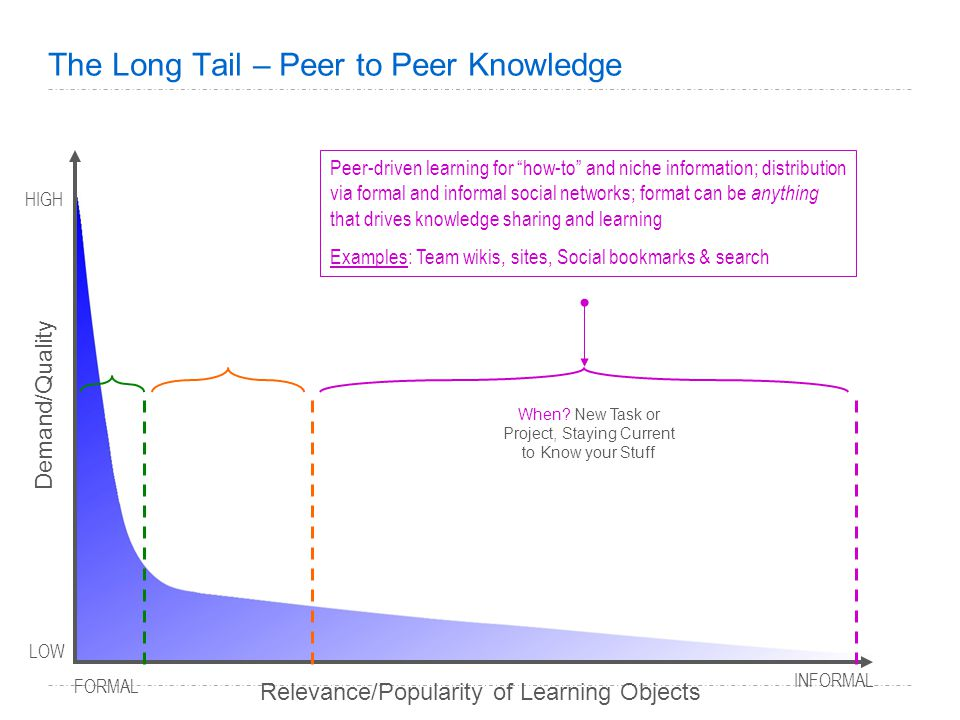 The Long Tail – Peer to Peer Knowledge Peer-driven learning for how-to and niche information; distribution via formal and informal social networks; format can be anything that drives knowledge sharing and learning Examples: Team wikis, sites, Social bookmarks & search Demand/Quality LOW INFORMAL HIGH FORMAL Relevance/Popularity of Learning Objects When.