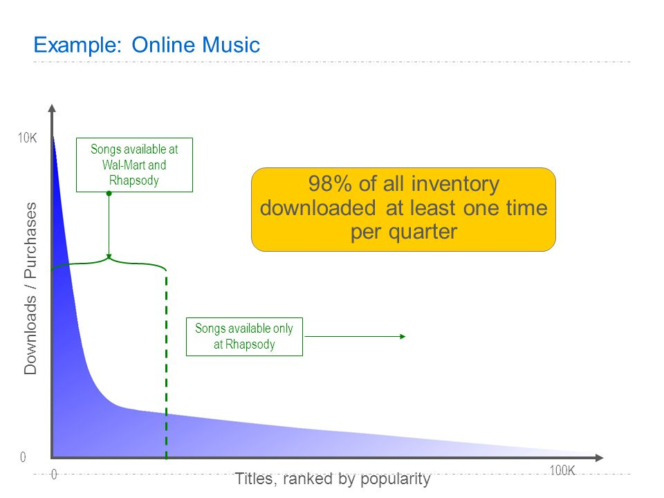 Example: Online Music Downloads / Purchases Titles, ranked by popularity 0 100K 10K 0 Songs available at Wal-Mart and Rhapsody Songs available only at Rhapsody 98% of all inventory downloaded at least one time per quarter