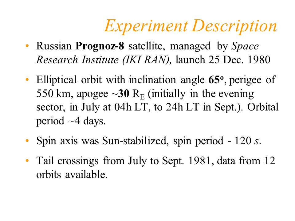 Experiment Description Russian Prognoz-8 satellite, managed by Space Research Institute (IKI RAN), launch 25 Dec. 1980 Elliptical orbit with inclinati