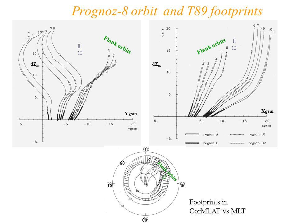 Prognoz-8 orbit and T89 footprints 12 0618 00 60 o Footprints in CorMLAT vs MLT Xgsm Ygsm dZ ns Flank orbits  12  12 Flank orbits 