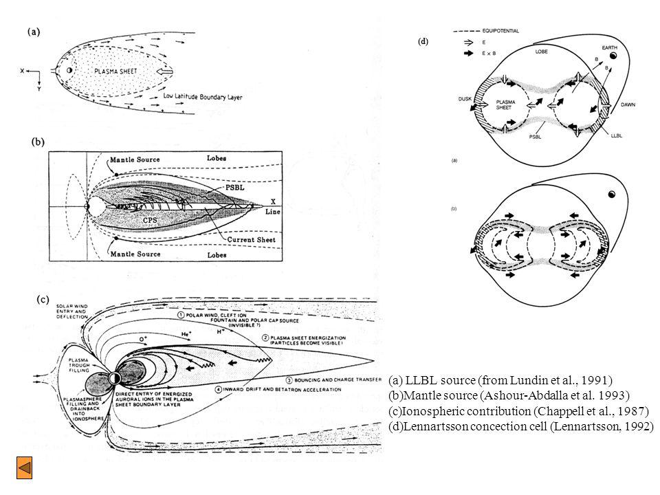 (d) (a) LLBL source (from Lundin et al., 1991) (b)Mantle source (Ashour-Abdalla et al. 1993) (c)Ionospheric contribution (Chappell et al., 1987) (d)Le