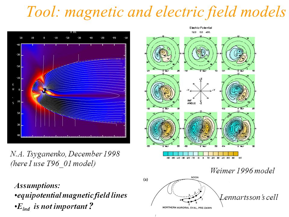 Tool: magnetic and electric field models N.A. Tsyganenko, December 1998 (here I use T96_01 model) Weimer 1996 model Assumptions: equipotential magneti