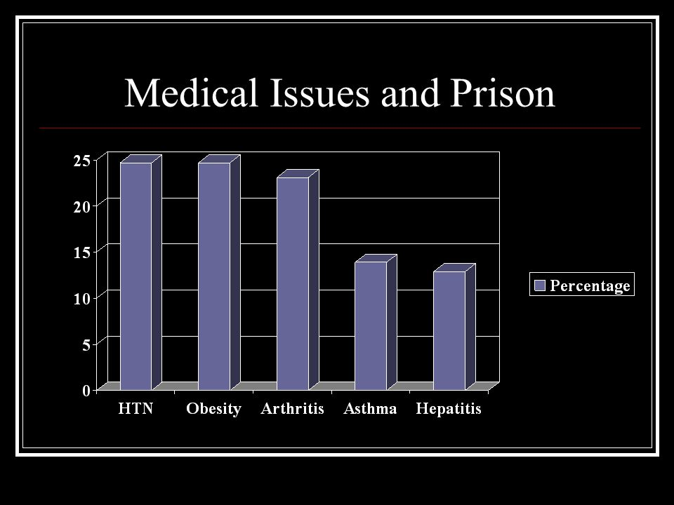 Medical Issues and Prison