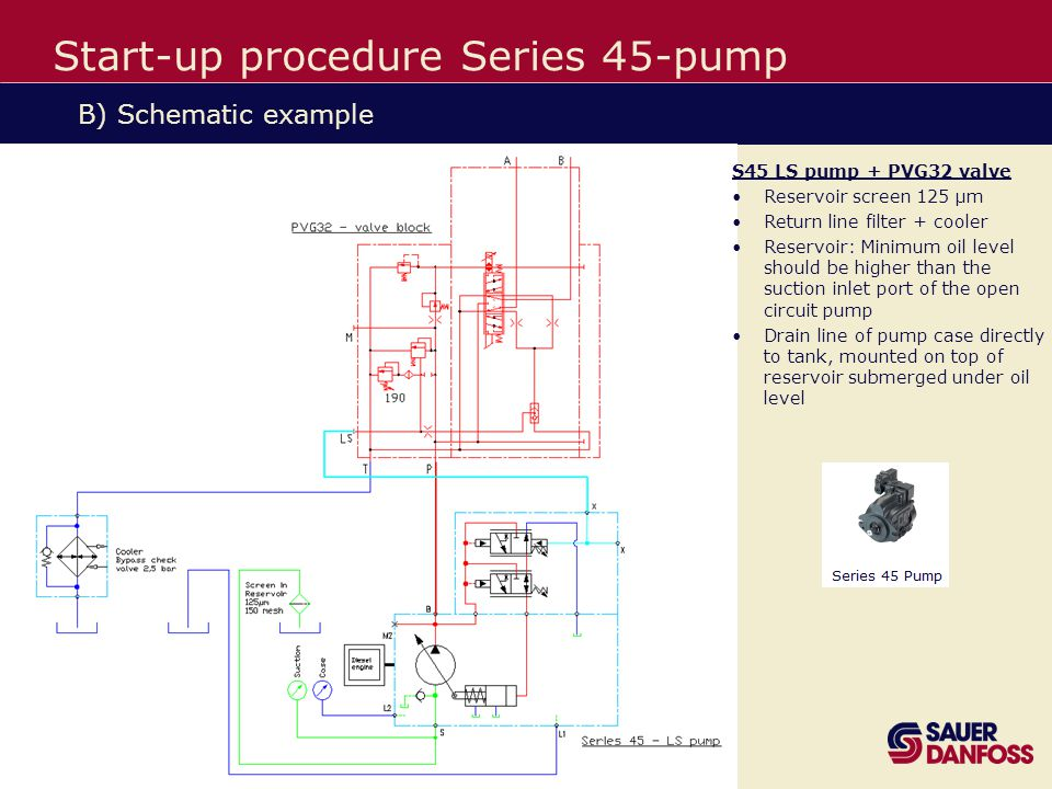 Know-How in Motion™ / Sauer-Danfoss 13 Start-up procedure Series 45-pump B) Schematic example S45 LS pump + PVG32 valve Reservoir screen 125 µm Return line filter + cooler Reservoir: Minimum oil level should be higher than the suction inlet port of the open circuit pump Drain line of pump case directly to tank, mounted on top of reservoir submerged under oil level