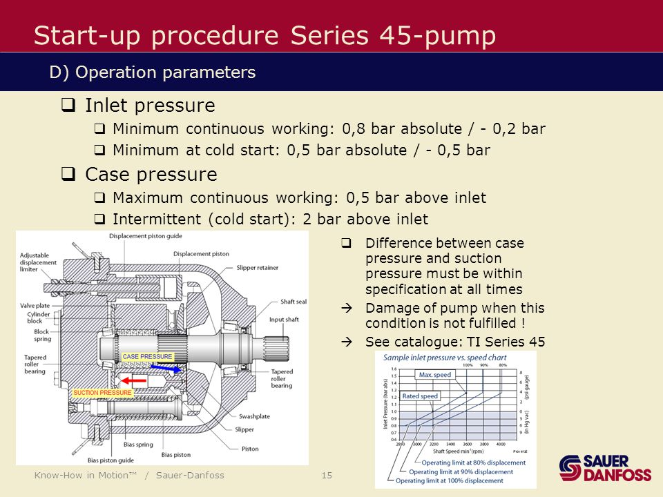Know-How in Motion™ / Sauer-Danfoss 15 Start-up procedure Series 45-pump  Inlet pressure  Minimum continuous working: 0,8 bar absolute / - 0,2 bar  Minimum at cold start: 0,5 bar absolute / - 0,5 bar  Case pressure  Maximum continuous working: 0,5 bar above inlet  Intermittent (cold start): 2 bar above inlet D) Operation parameters  Difference between case pressure and suction pressure must be within specification at all times  Damage of pump when this condition is not fulfilled .