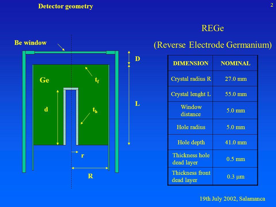 19th July 2002, Salamanca 3 Experimental setup 15 cm Point sourceMarinelli beaker Radionuclides: 210 Pb, 241 Am, 137 Cs, 40 K, 133 Ba, 152 Eu