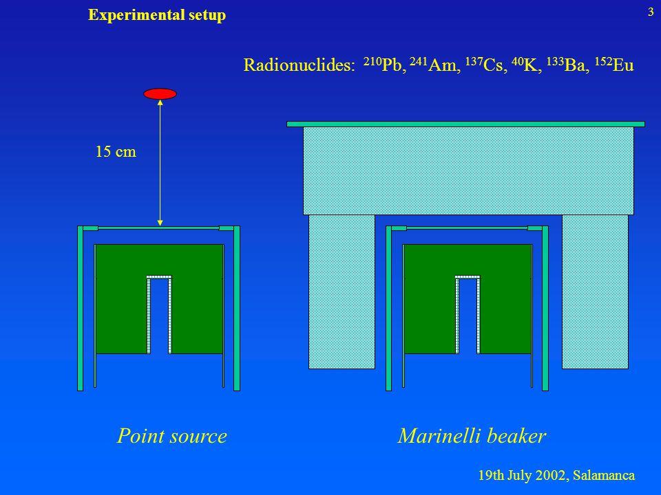 19th July 2002, Salamanca 4 REGePhysicsList Cut values , e - and e + LowEnergyPhysics Simulation Class diagram REGe REGeVisManager RegisterGraphicsSystem ->VRML1FILE REGePrimaryGenerator particleGun REGeDetectorConstruction G4Tubs,G4Material,...