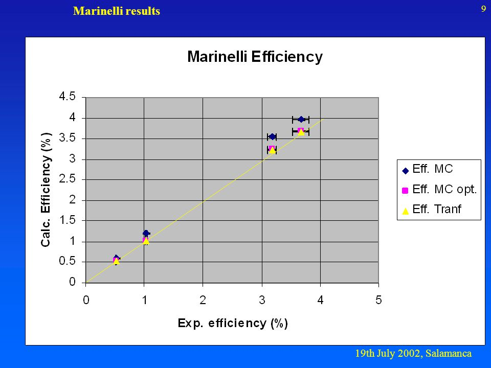 19th July 2002, Salamanca 10 Optimized geometry & Efficiency transfer R D L r d Getftf thth D, R -> 240 Am, 210 Pb, 133 Ba (POINT) L -> 240 Am, 210 Pb (MARINELLI) d, r, t h -> 137 Cs, 40 K (POINT- MARINELLI) D+2 mm, R-0.75 mm, L-3 mm, D-3 mm, r+2 mm
