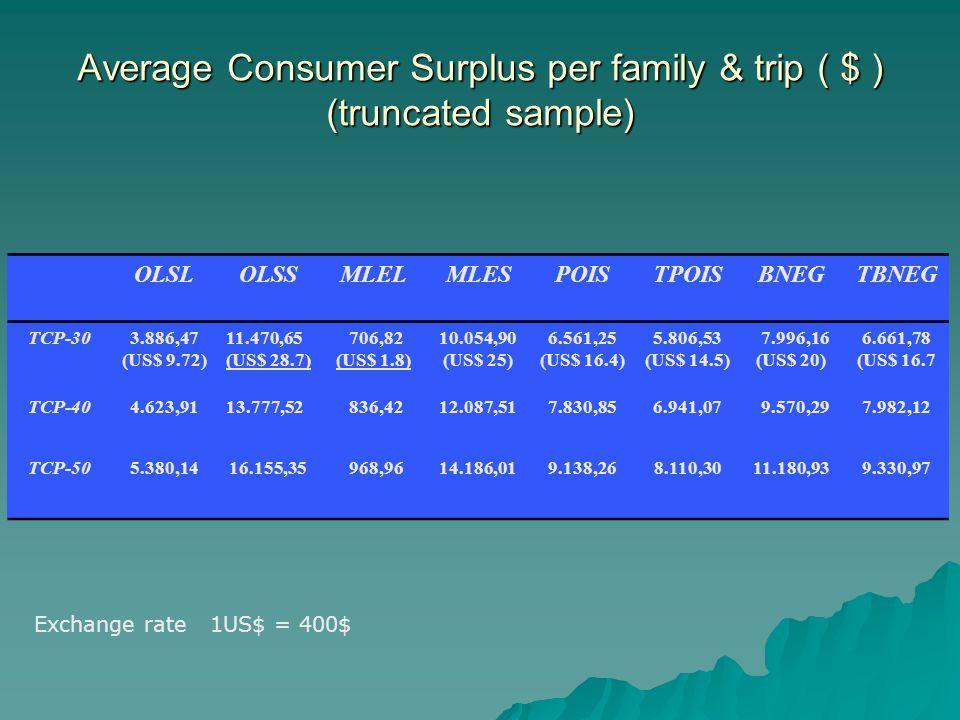 Average Consumer Surplus per family & trip ( $ ) (truncated sample) OLSLOLSSMLELMLESPOISTPOISBNEGTBNEG TCP-303.886,47 (US$ 9.72) 11.470,65 (US$ 28.7) 706,82 (US$ 1.8) 10.054,90 (US$ 25) 6.561,25 (US$ 16.4) 5.806,53 (US$ 14.5) 7.996,16 (US$ 20) 6.661,78 (US$ 16.7 TCP-404.623,9113.777,52 836,4212.087,517.830,856.941,07 9.570,297.982,12 TCP-505.380,1416.155,35 968,9614.186,019.138,268.110,3011.180,939.330,97 Exchange rate 1US$ = 400$