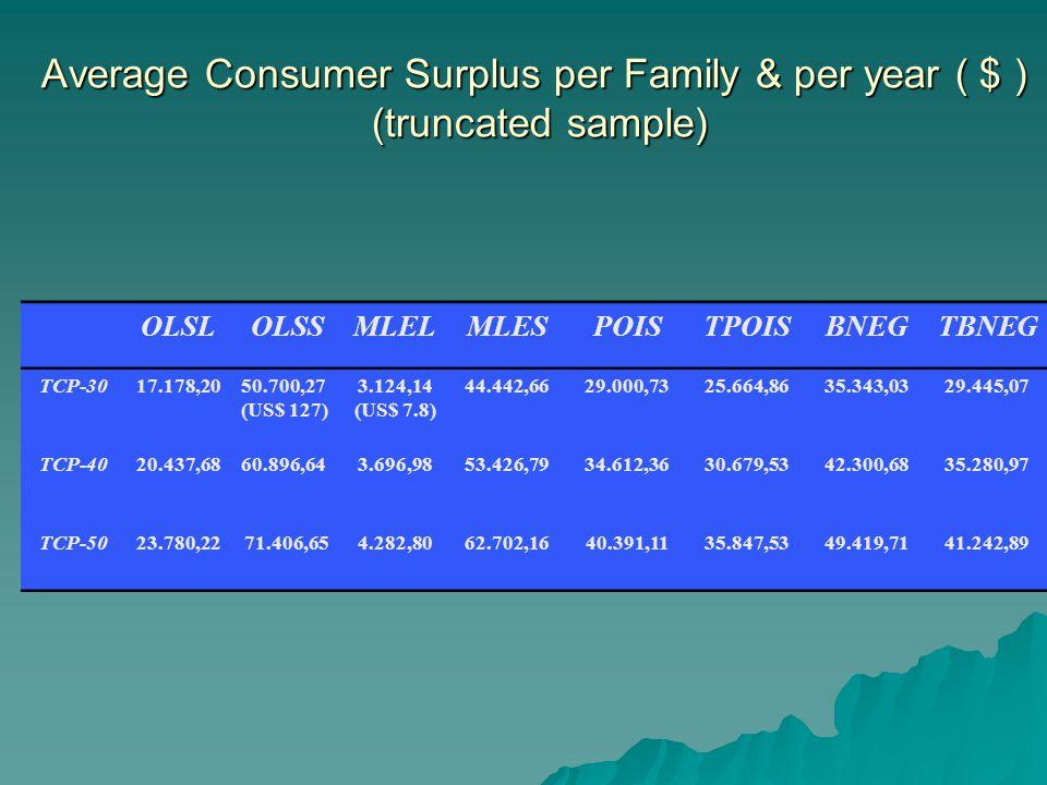 Average Consumer Surplus per Family & per year ( $ ) (truncated sample) OLSLOLSSMLELMLESPOISTPOISBNEGTBNEG TCP-3017.178,2050.700,27 (US$ 127) 3.124,14 (US$ 7.8) 44.442,6629.000,7325.664,8635.343,0329.445,07 TCP-4020.437,6860.896,643.696,9853.426,7934.612,3630.679,5342.300,6835.280,97 TCP-5023.780,2271.406,654.282,8062.702,1640.391,1135.847,5349.419,7141.242,89