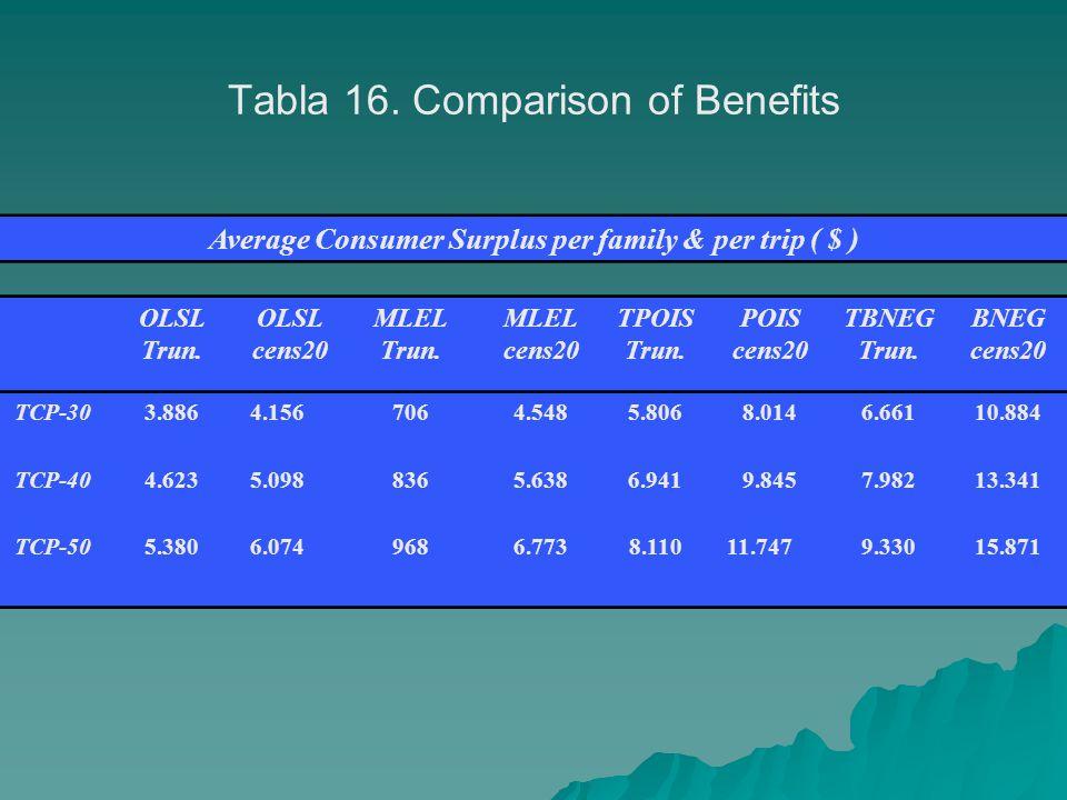 Tabla 16. Comparison of Benefits Average Consumer Surplus per family & per trip ( $ ) OLSL Trun.