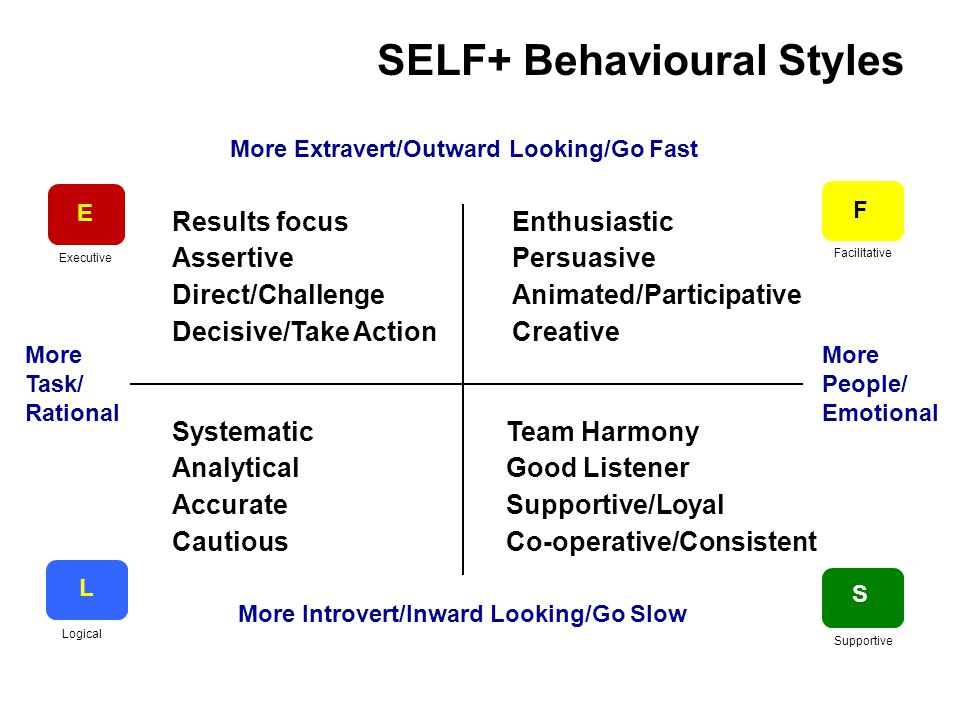 When dealing with Es, do… Be straight to the point Be objective Talk about facts Be specific Suggest a result Acknowledge their position …and don't Be over-emotional Ramble on Waste their time Criticise their ability Tell them they are wrong Es are motivated by… Control over work Directing others Opportunity & challenge Advancement Executive Style: dominant and decisive …and demotivated by Being questioned/overruled Limited responsibility for results Restricted access to resources Close supervision Preferred environment Maximum freedom Fast-paced Results-oriented Es avoid or dislike Appearing soft or weak Routine, predictable situations Being micro-managed To be more effective Es should… Explain how you got there as well as announcing decisions Recognise the effort of others Take more time to think through consequences before going ahead E
