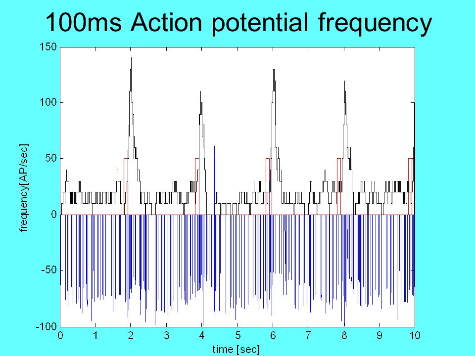 100ms Action potential frequency