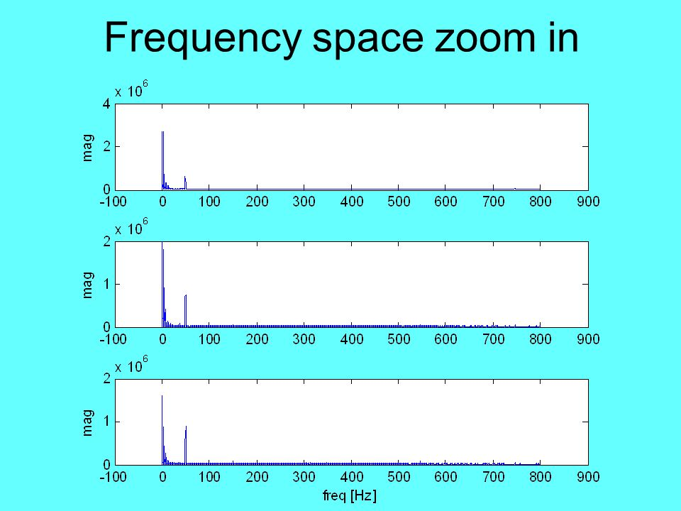 Frequency space zoom in