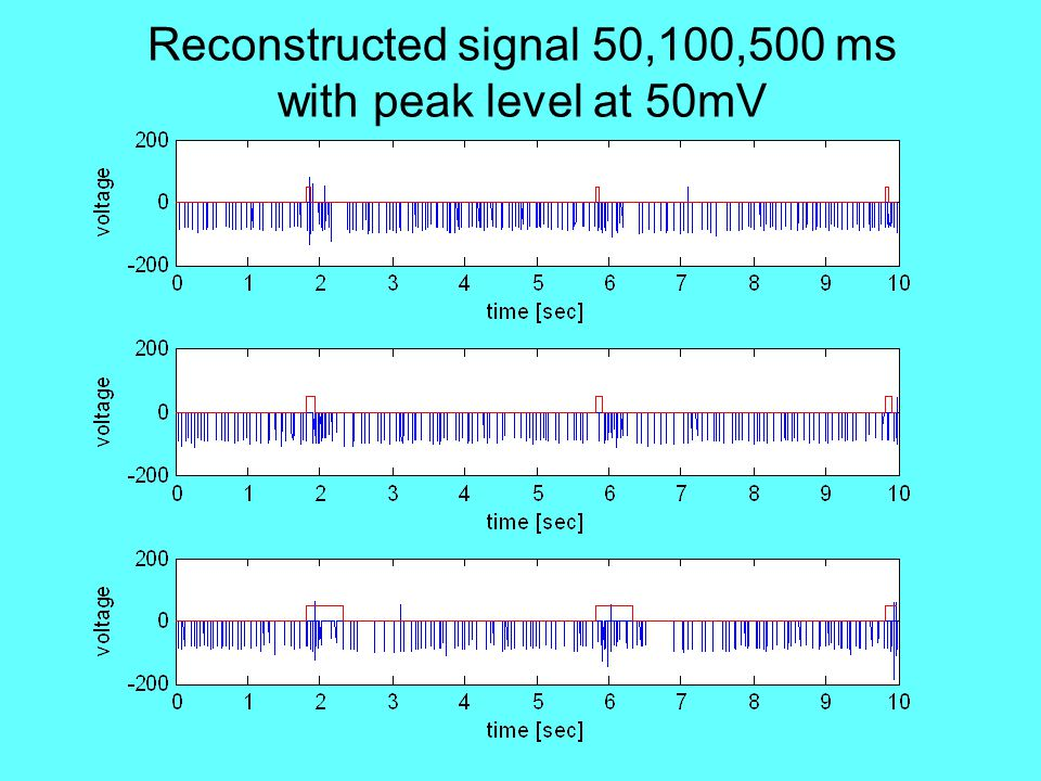Reconstructed signal 50,100,500 ms with peak level at 50mV