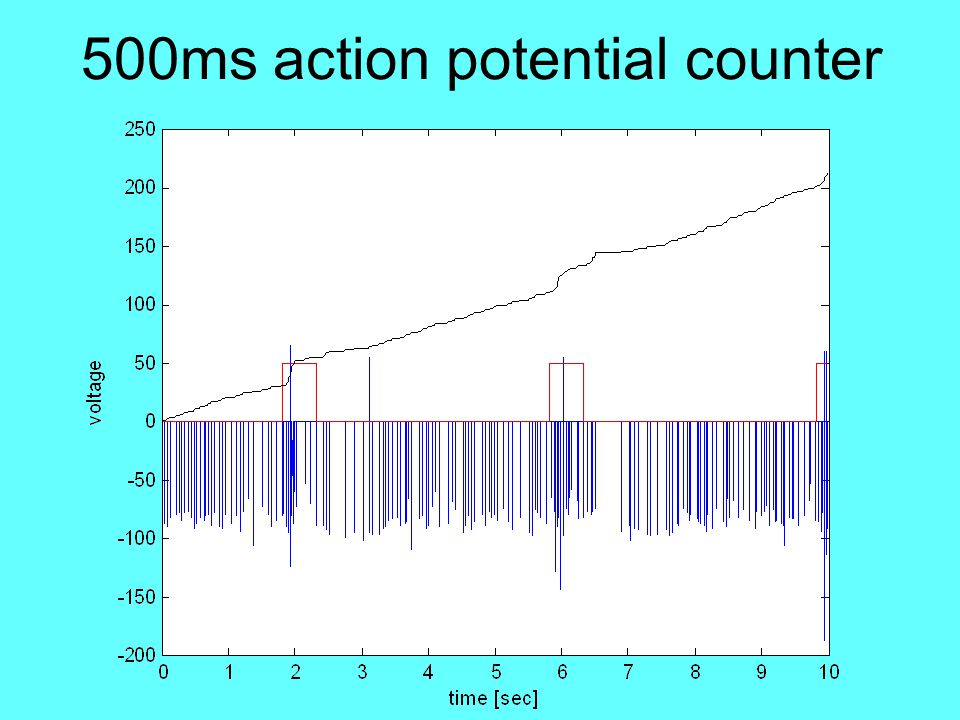 500ms action potential counter