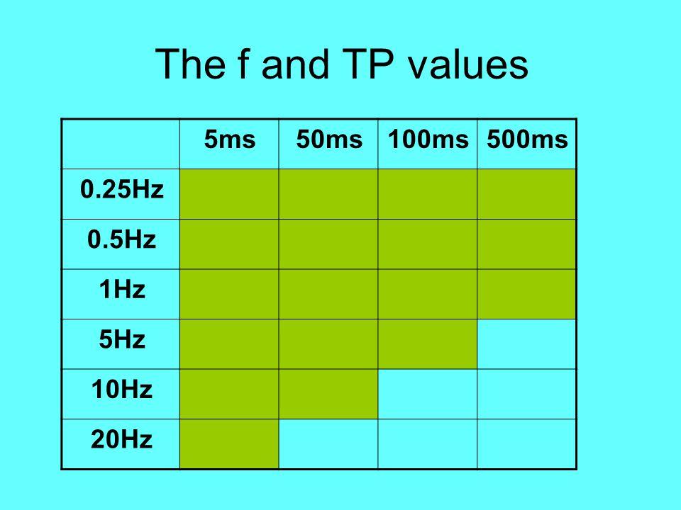The f and TP values 5ms50ms100ms500ms 0.25Hz 0.5Hz 1Hz 5Hz 10Hz 20Hz
