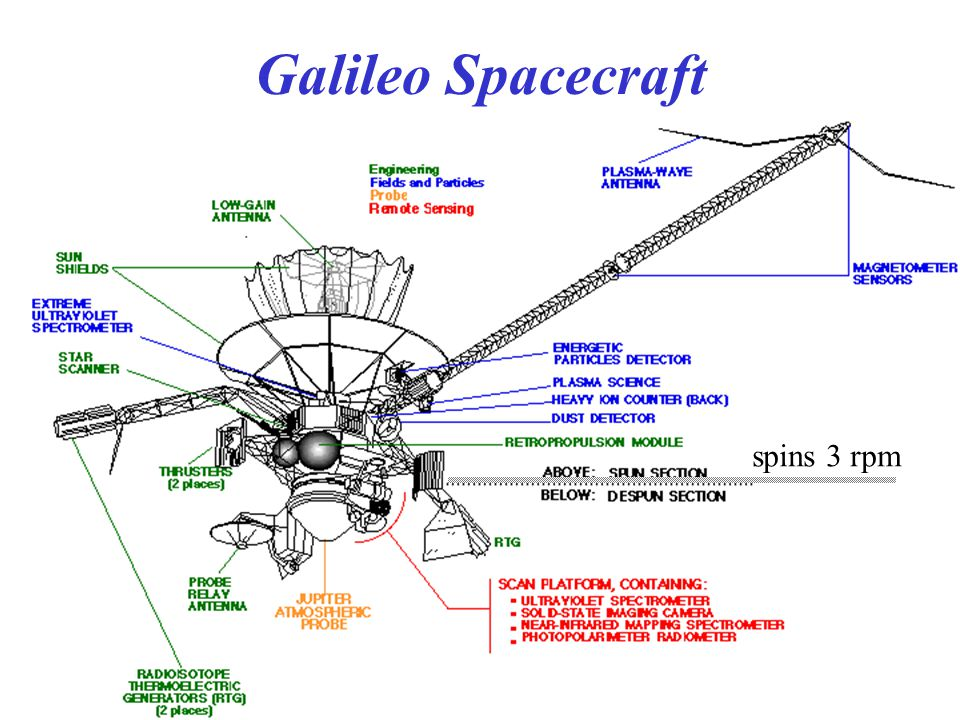 Galileo Spacecraft spins 3 rpm