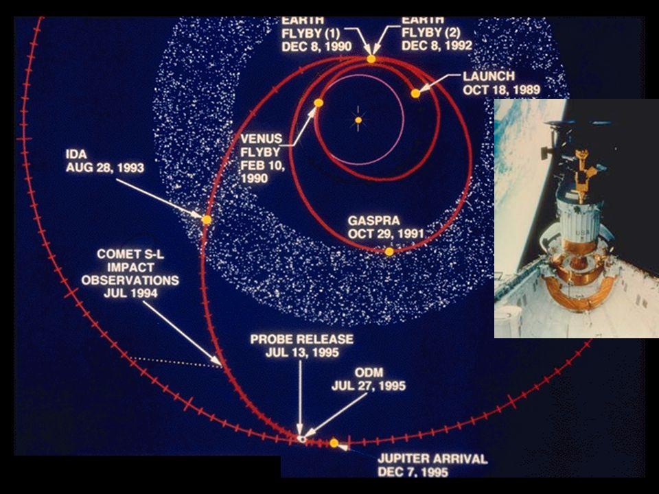 Jovian Aurora Radio to X-rays Power into polar atmosphere > solar flux (1) Main oval linked to middle magnetosphere (2) Polar storms (3) Satellite footprints