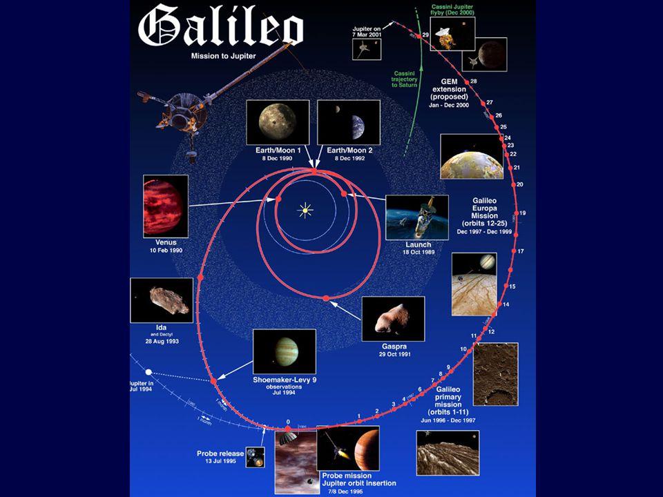 Aurora Io footprint Io wake Main Oval Polar storms Dusk Distortion? Clarke et al.