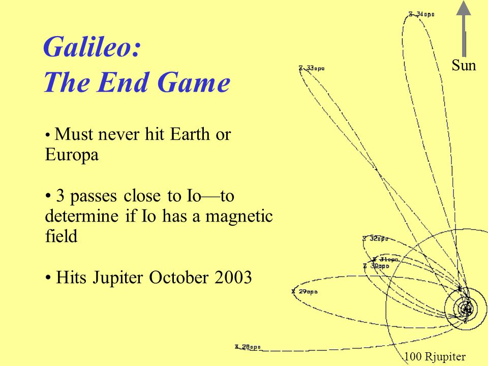 Galileo: The End Game Must never hit Earth or Europa 3 passes close to Io—to determine if Io has a magnetic field Hits Jupiter October 2003 100 Rjupit