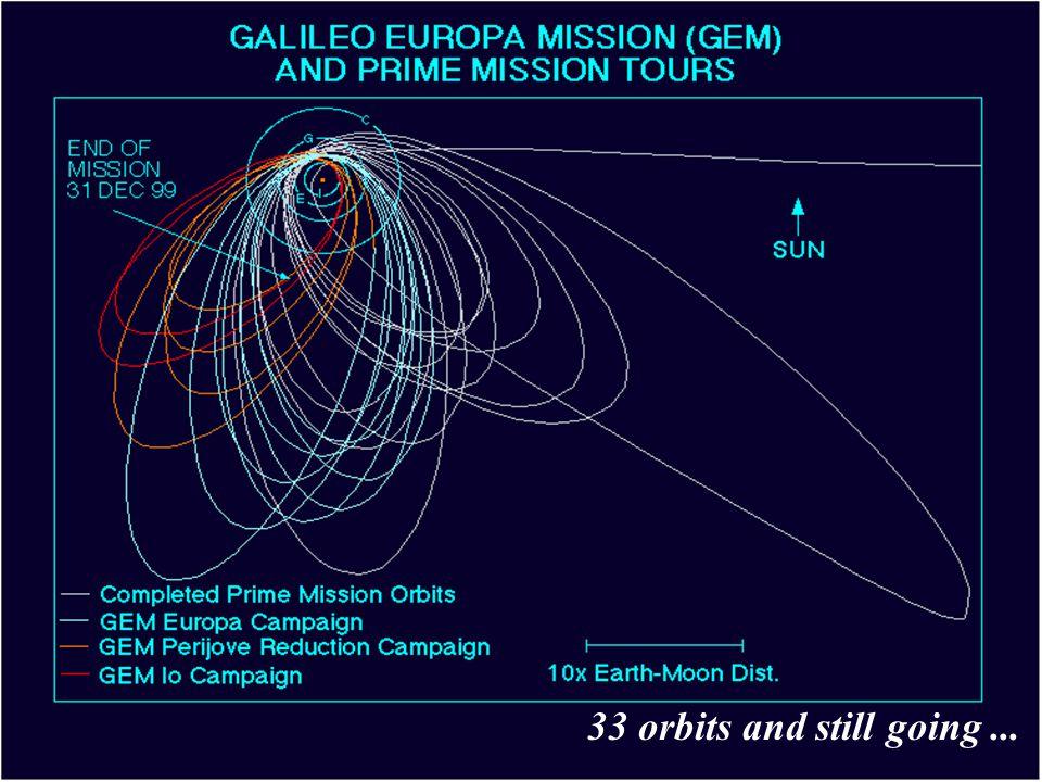The Io Aurora Infrared Ultraviolet - energetic particles bombard atmosphere - 'wake' emission extends half way around Jupiter